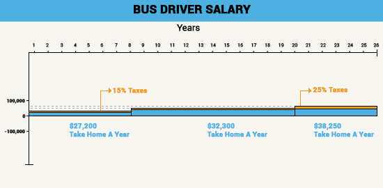 bus_driver_salary