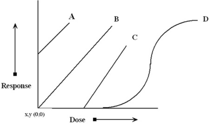 Dose Response Curve for Radiation Question Video Explanation