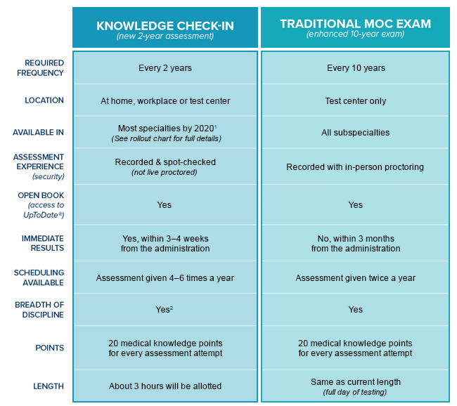 ABIM Knowledge Check-In Chart