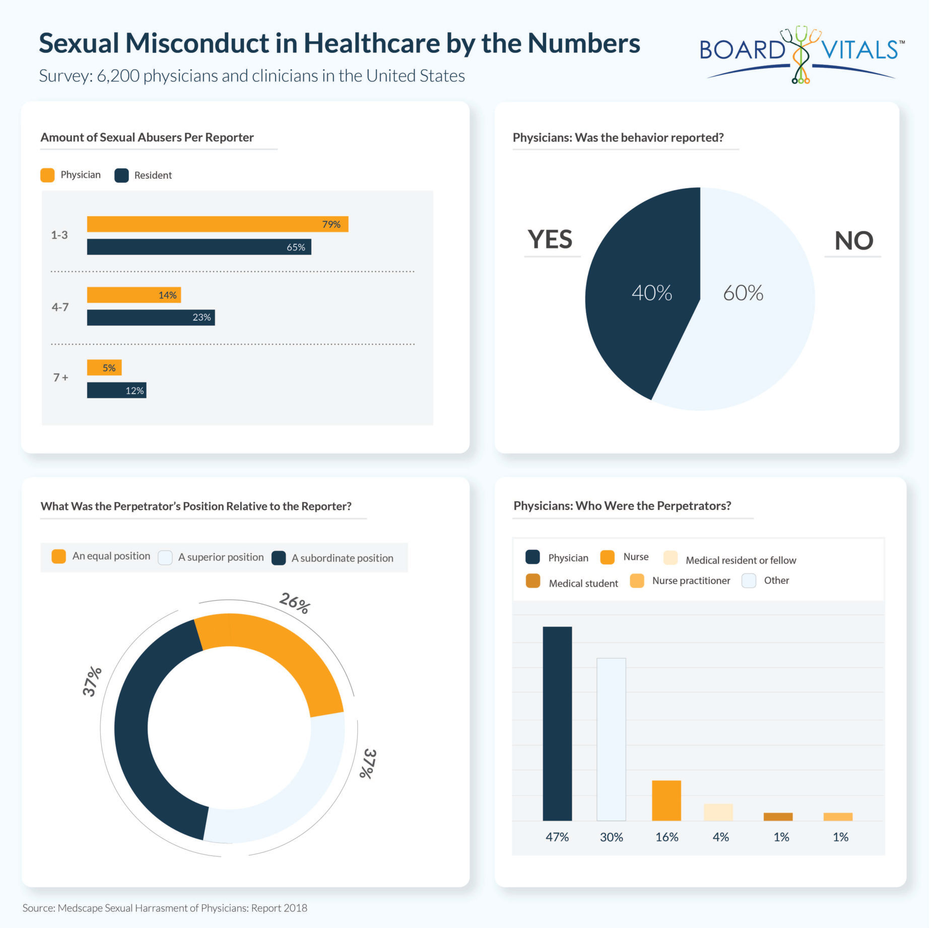 Identifying and Addressing Sexual Misconduct in Healthcare