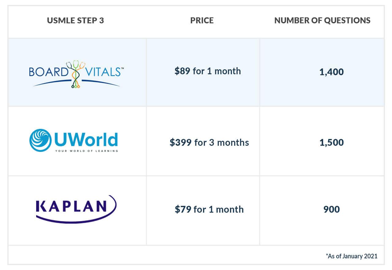 USMLE step 3 question bank chart comparison boardvitals uworld kaplan