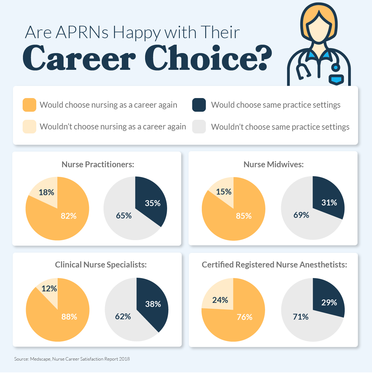 Are APRNs Happy with Their Career Choice?