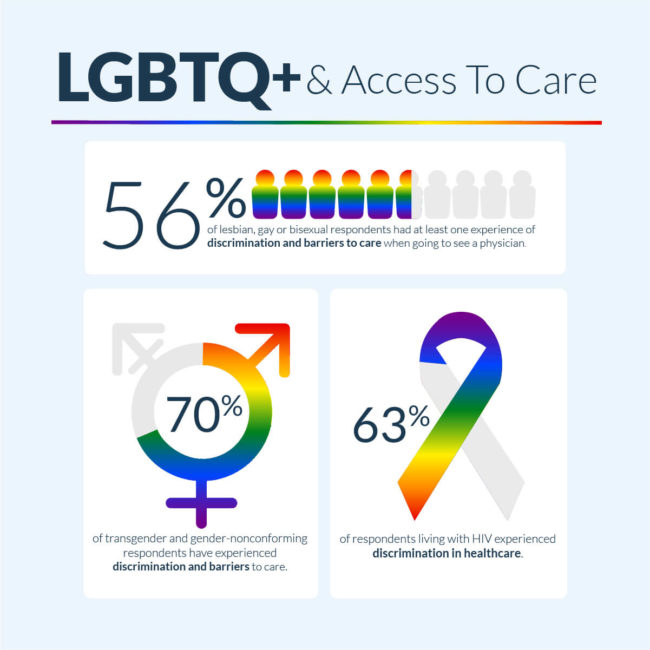 lgbtq+ access to healthcare infogaphic