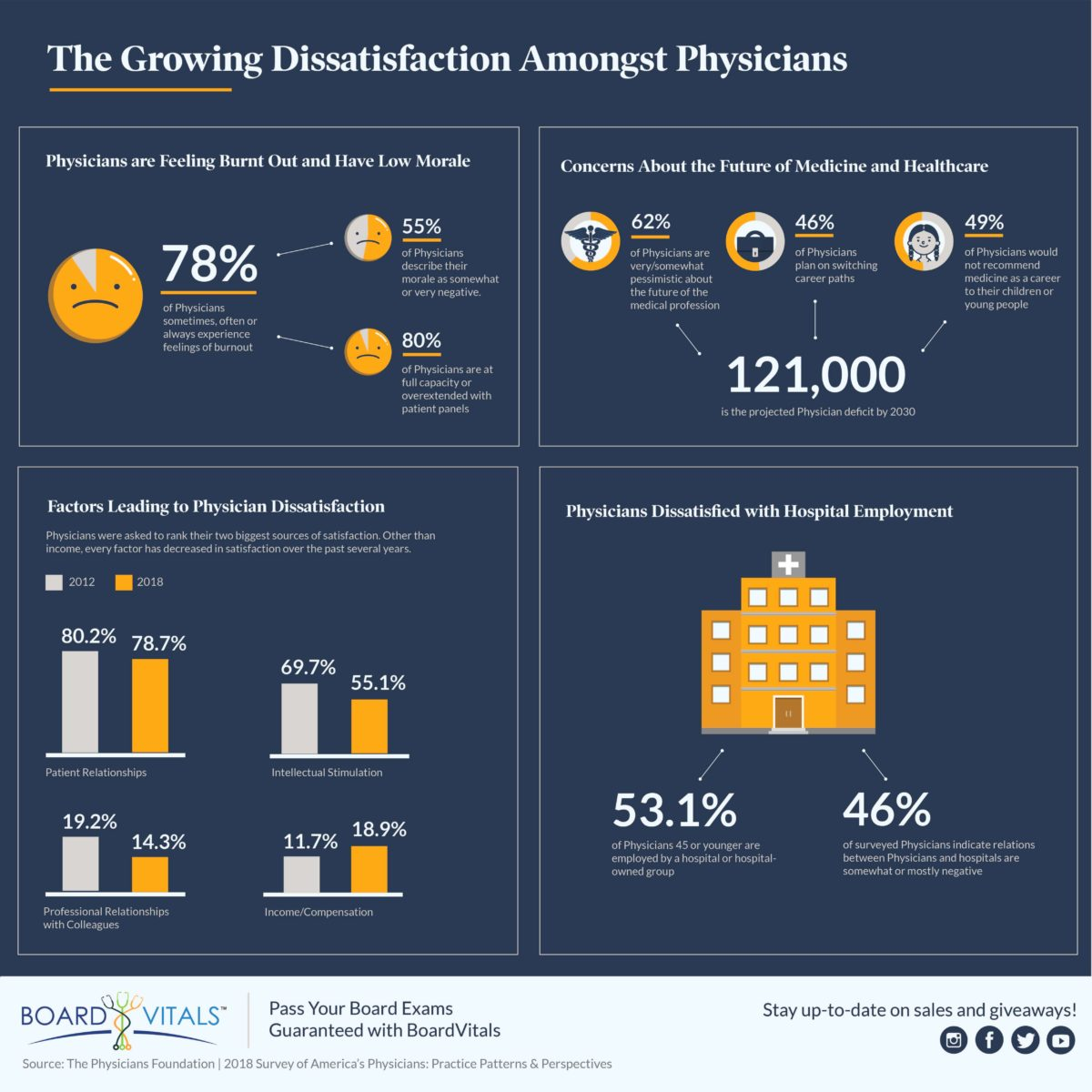 Increasing Physician Dissatisfaction and Threats to the Future of Medicine