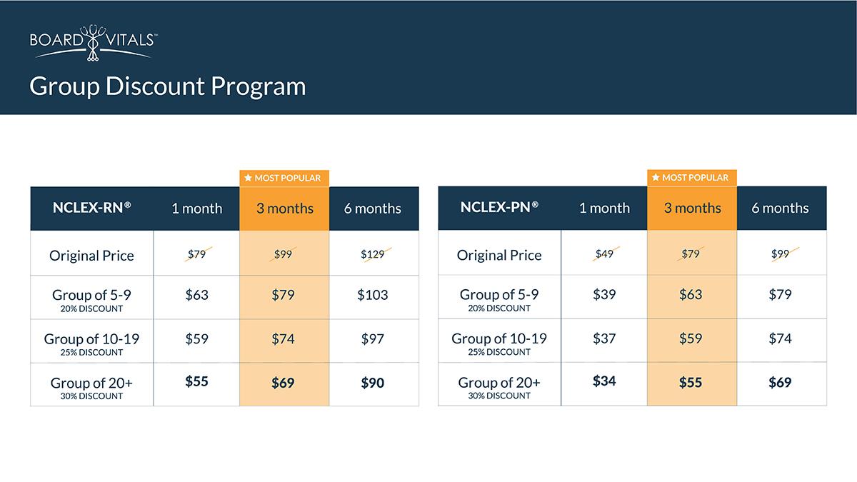 boardvitals group discount program pricing chart