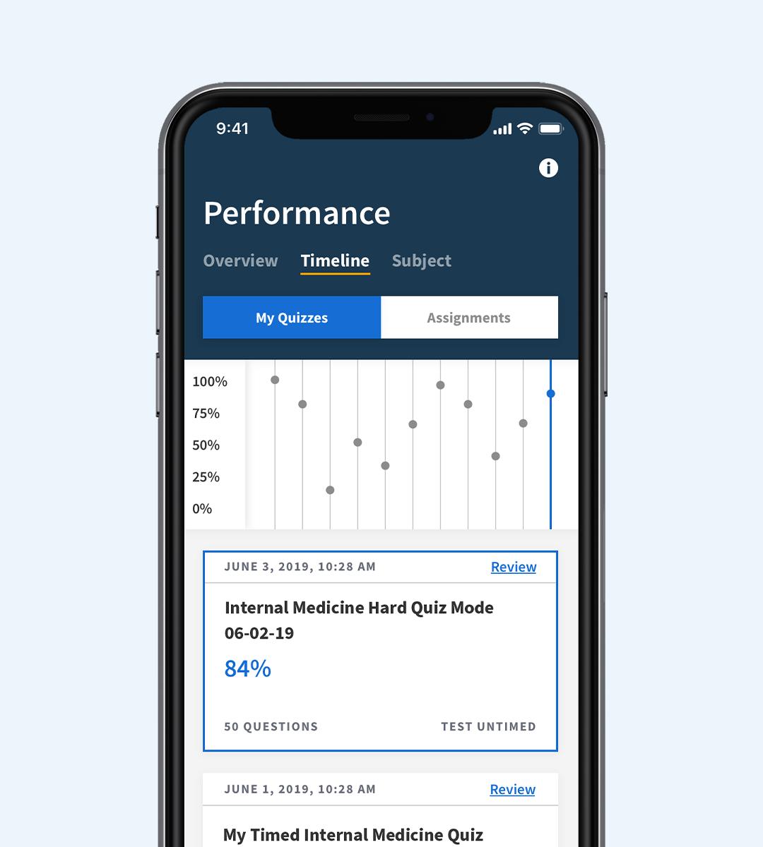 boardvitals performance timeline