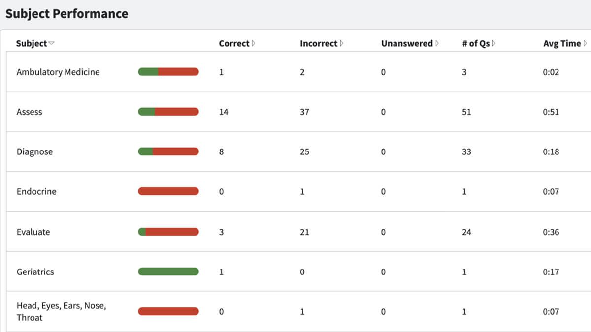 boardvitals score report